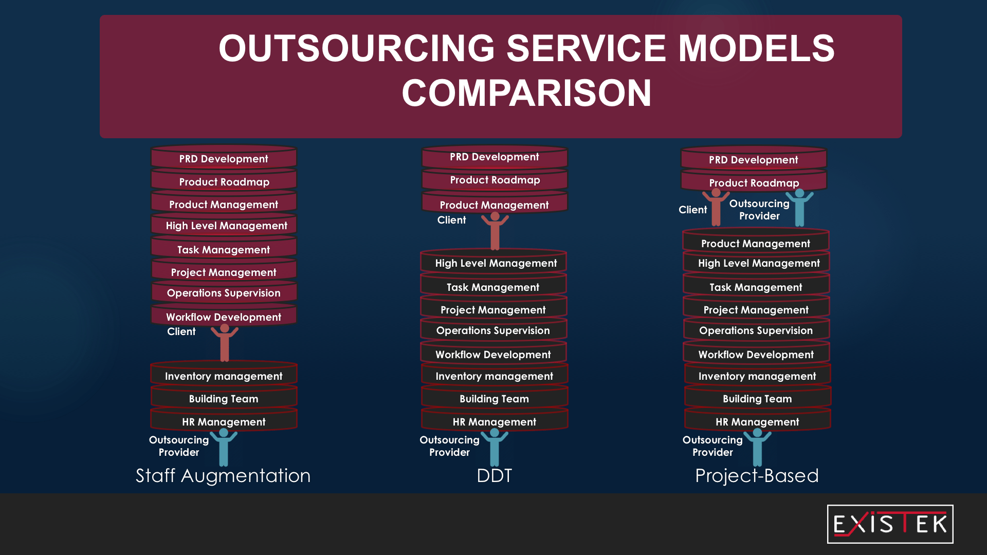 dedicated software development team model comparison with other offshore development models