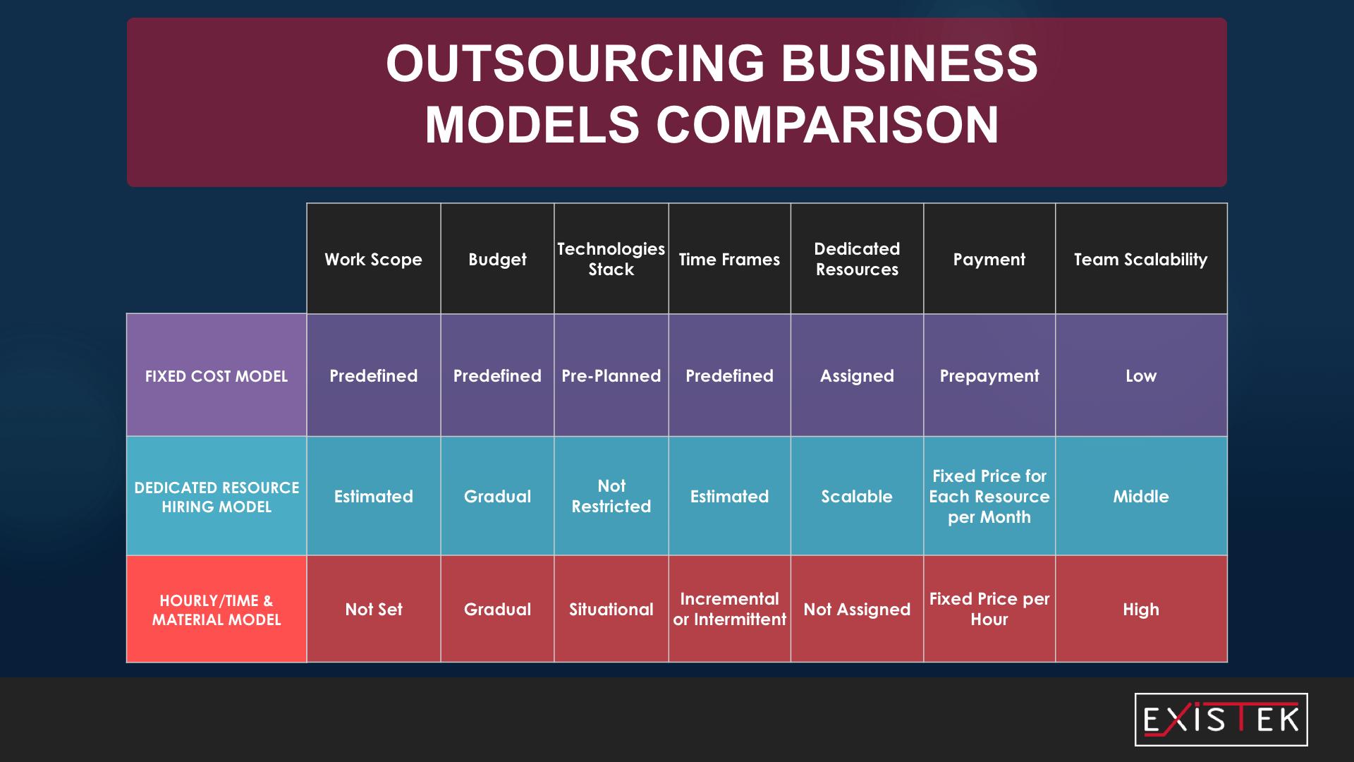 offshore software development model by business models illustration