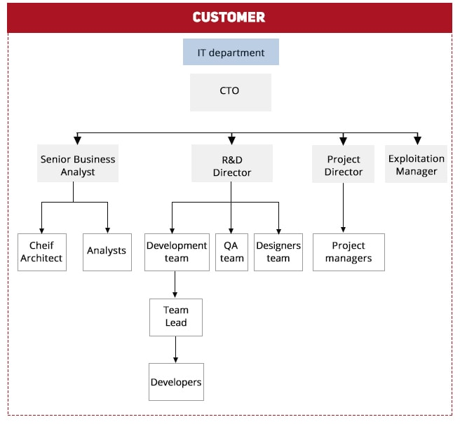 Picture wit the scheme of the ODC Offshore Development Center: Customer Internal Structure Scheme