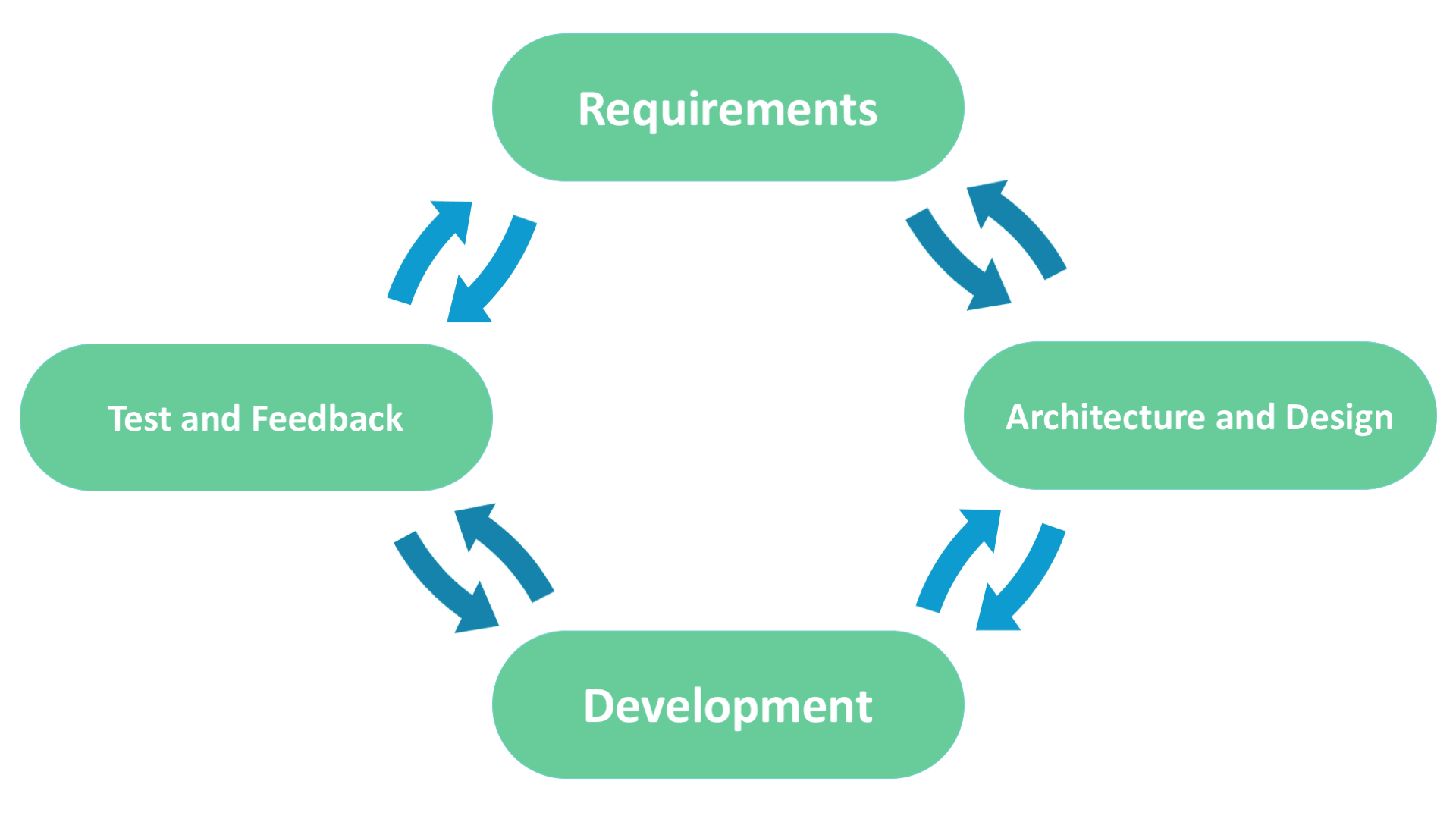 agile SDLC model scheme