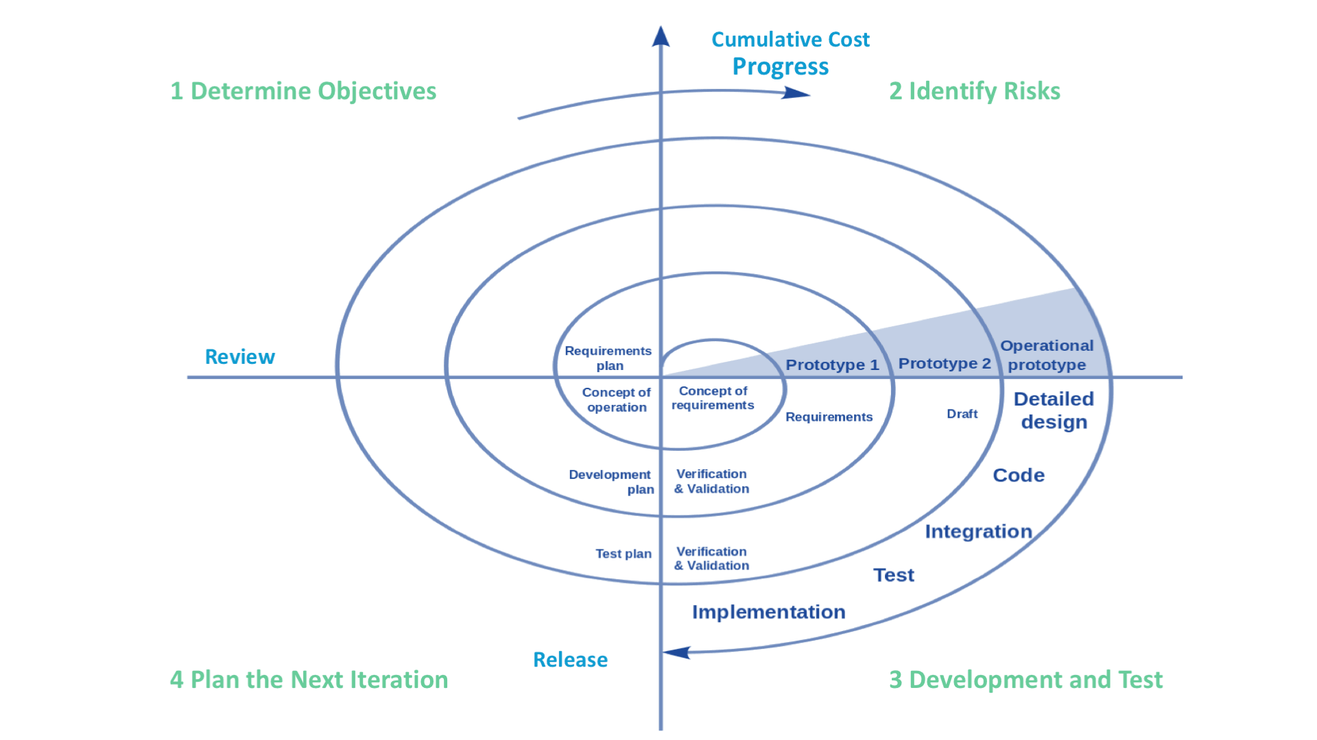 SDLC Models Explained: Agile, Waterfall, V-Shaped, Iterative