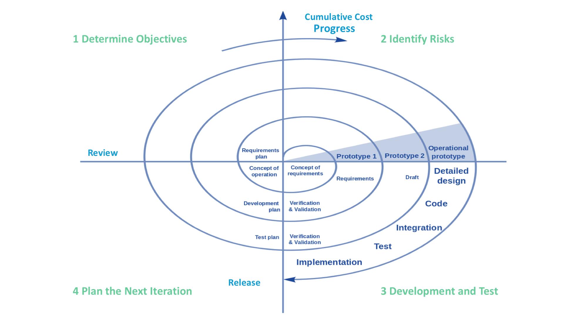 Spiral SDLC Model scheme