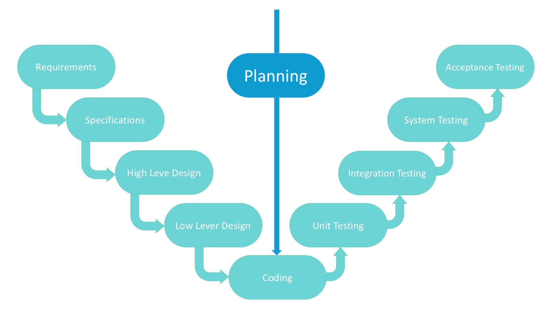 v-shaped SDLC model scheme