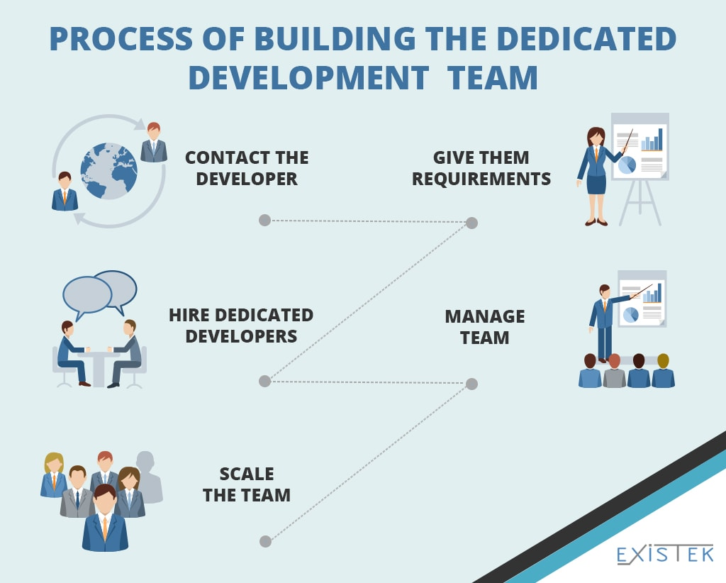 The picture that describe how to build dedicated development team process scheme