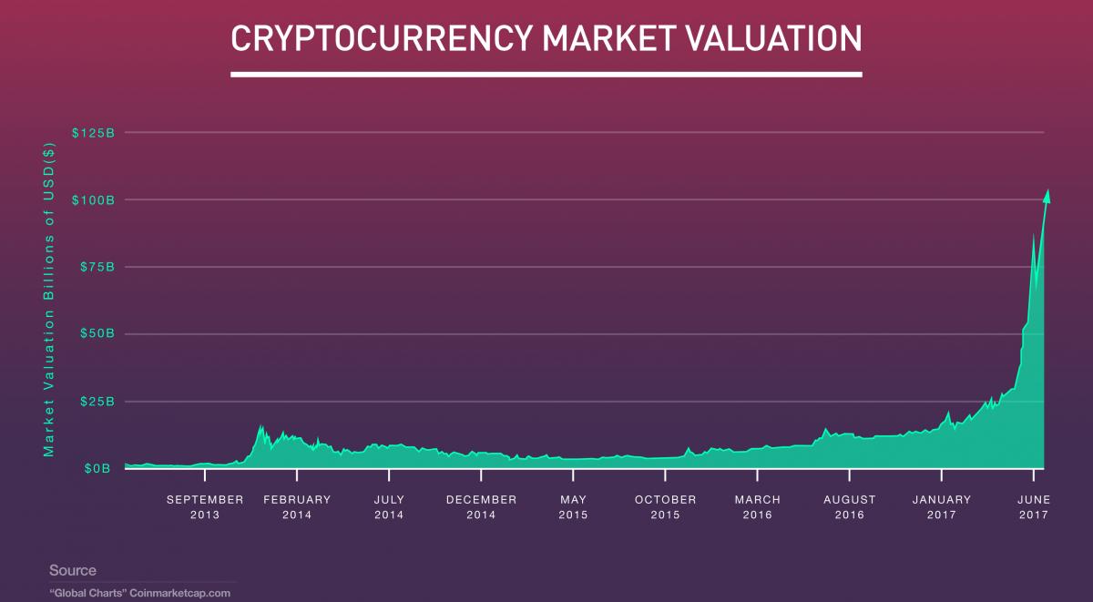 Cryptocurrency Market Valuation illustration