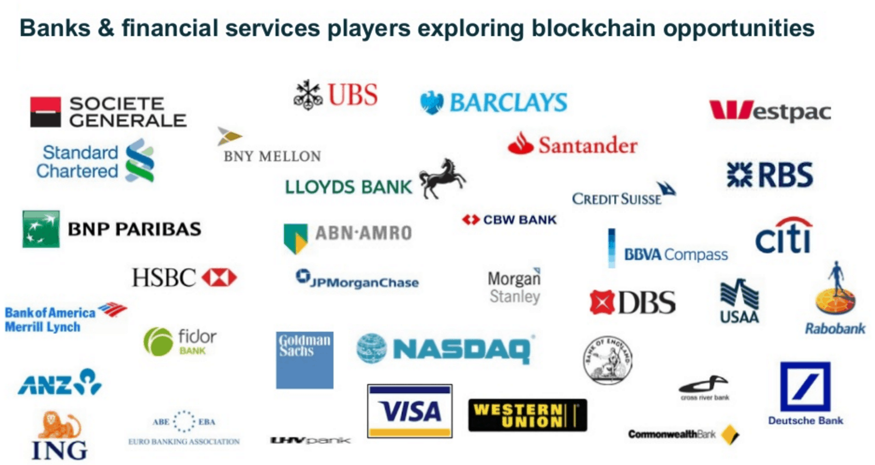 The list of banks who are exploring the benefits of the blockchain