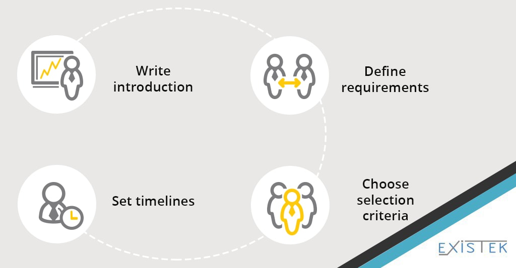 stages of the writing a RFP for the software development project