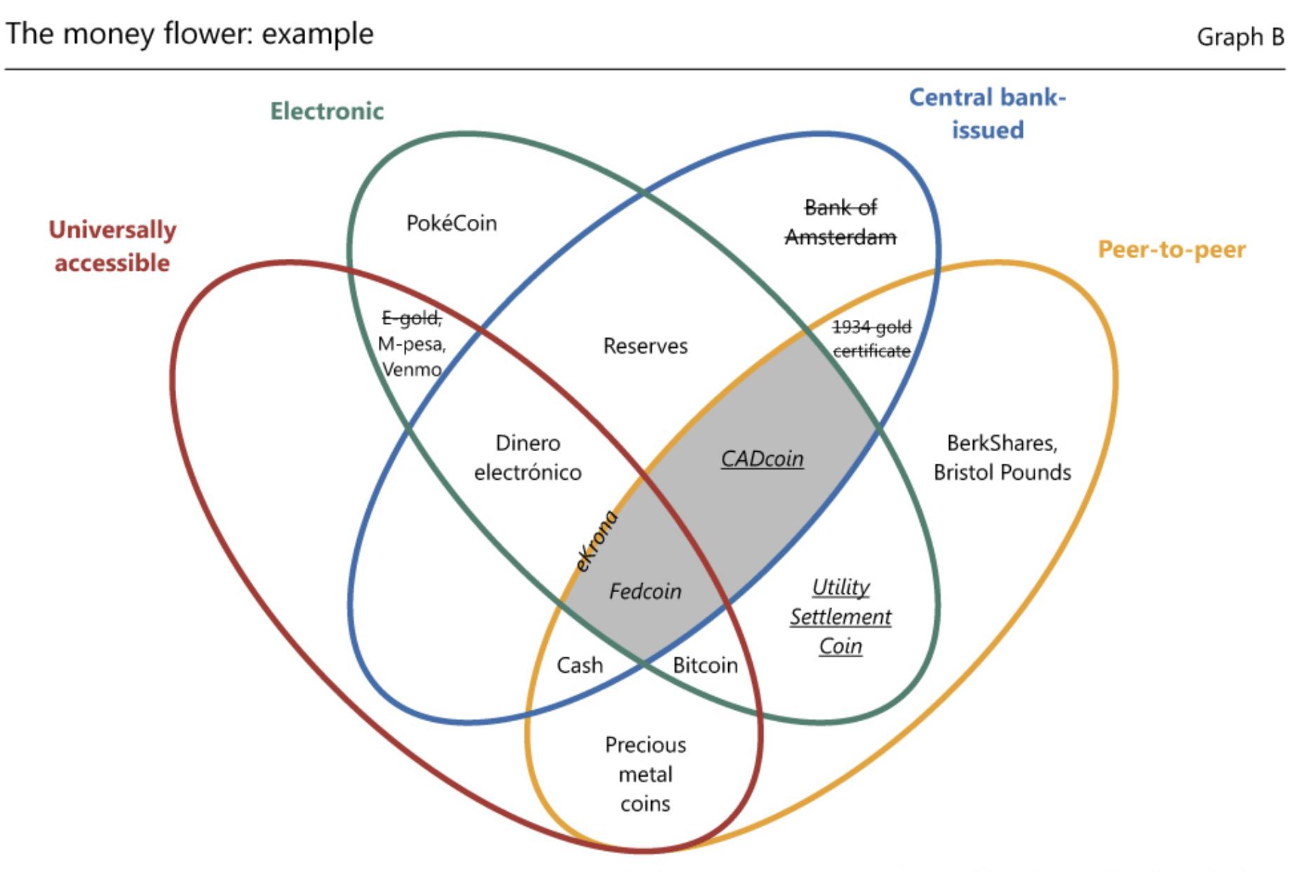 utility settlement coin moneyflower graph