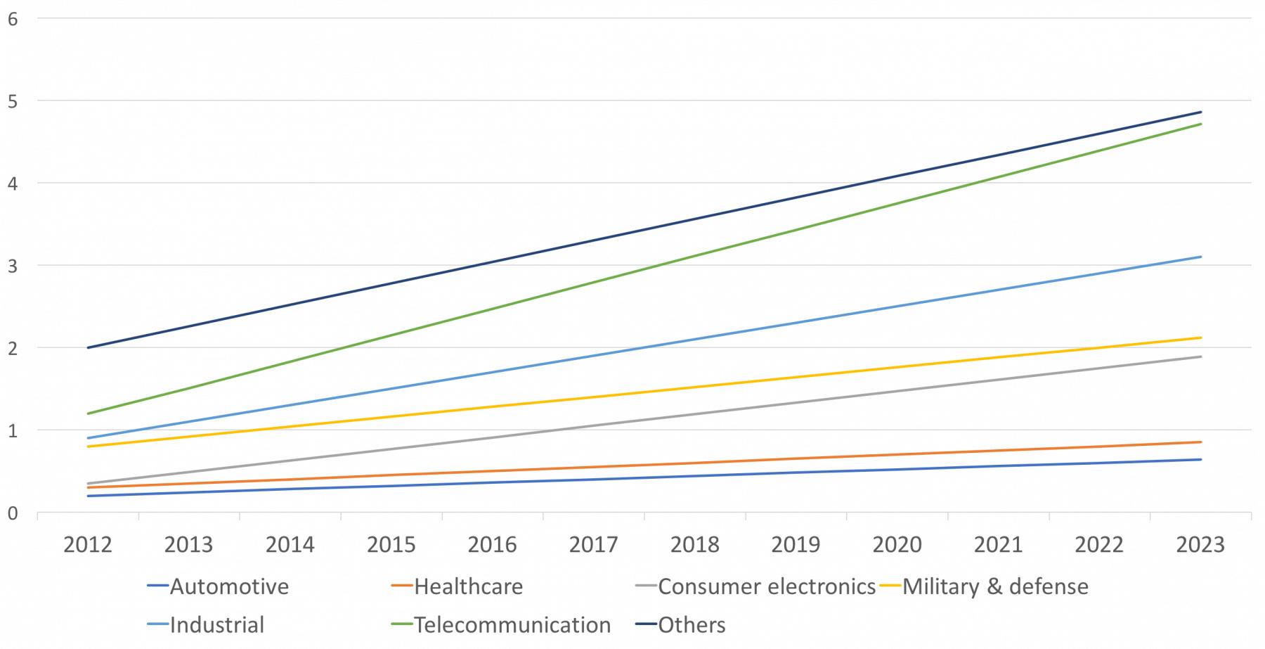 embedded software market forecast till 2023