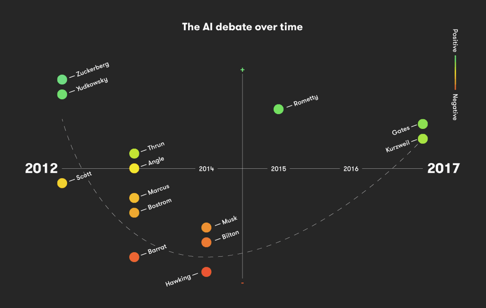 The Artificial Intelligence debate over time. Credits: Artificial Lawyer