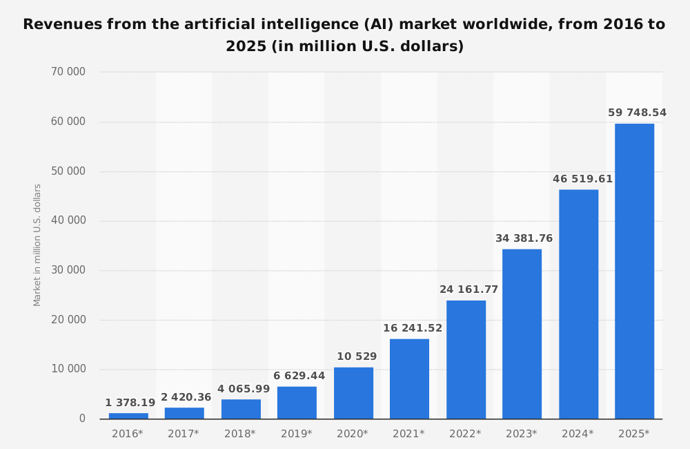 Growth of the AI Revenue by next ten year