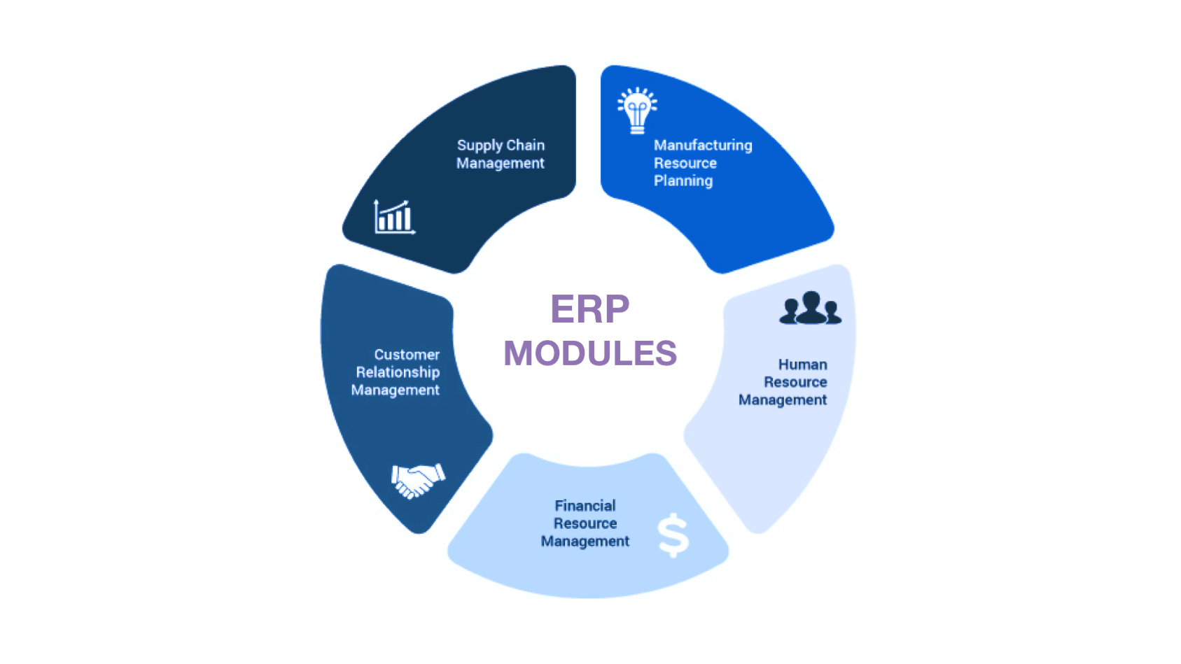 How to Build An ERP From Scratch: Technologies, Flow, Cost