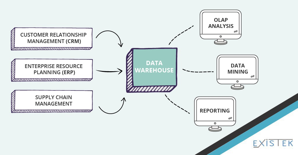scheme of the big data solution artitecture image example