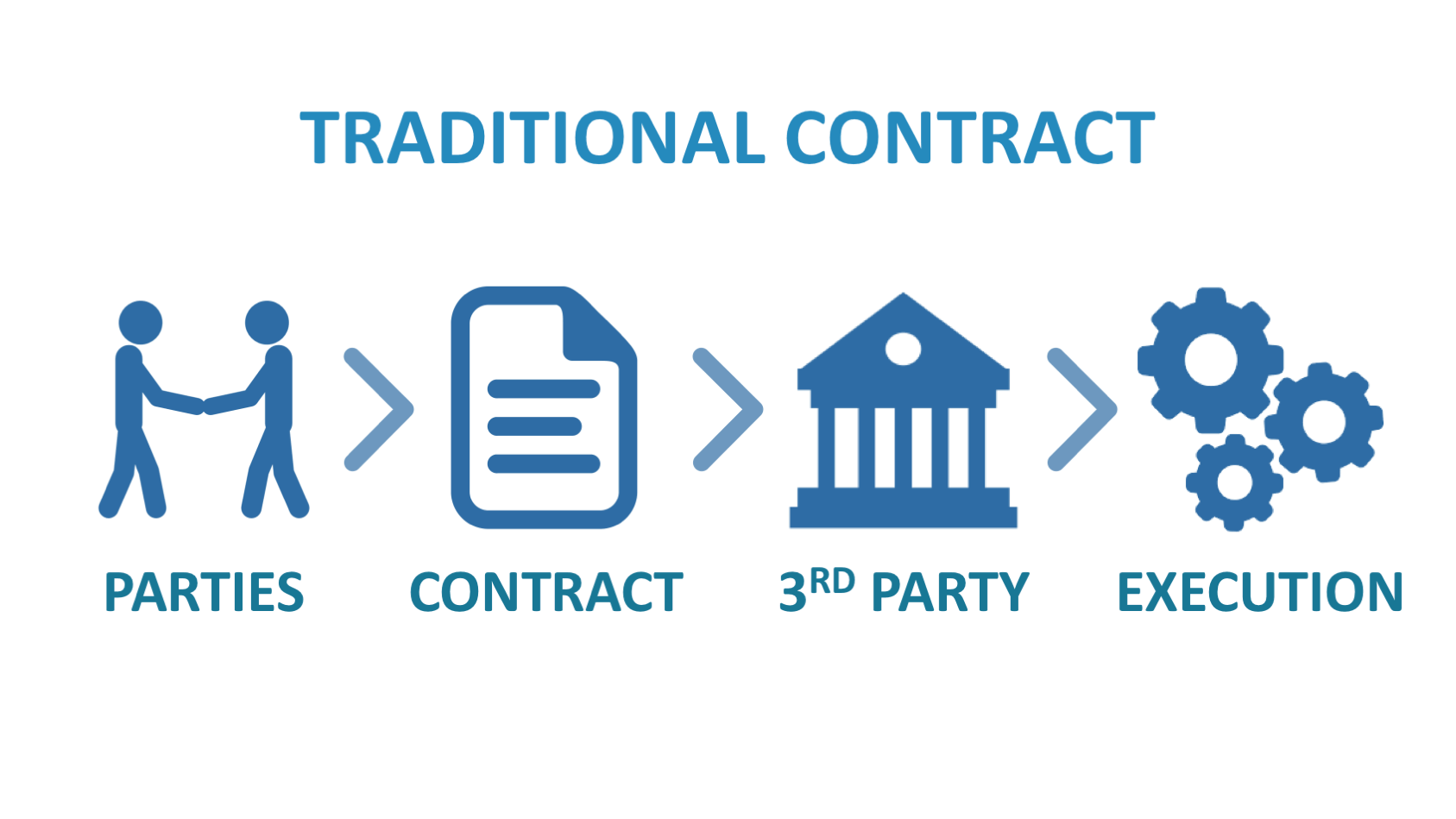 smart contracts in blockсhain in comparison to the ordinary contracts image 1