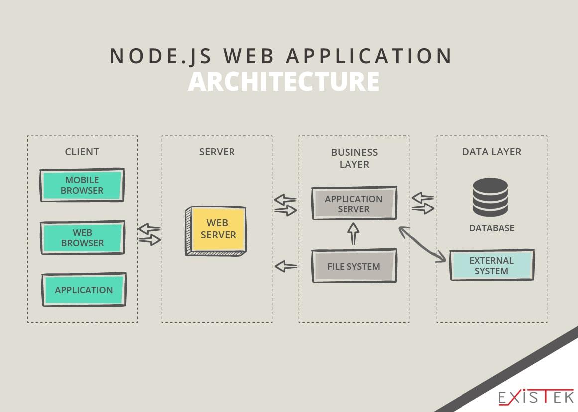 Node.js Web Application Architecture schema 7