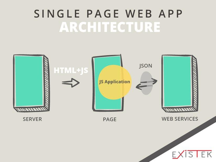 Web Application Architecture Existek Blog