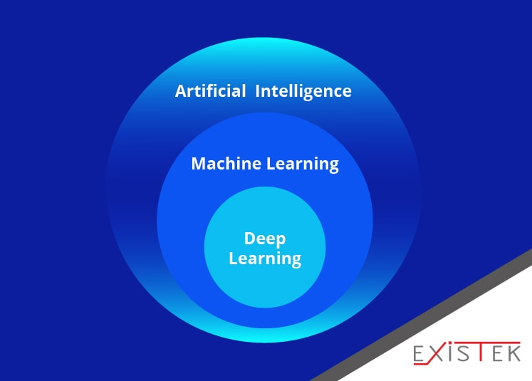 The scheme comparison deep leaning and machine learning as AI types