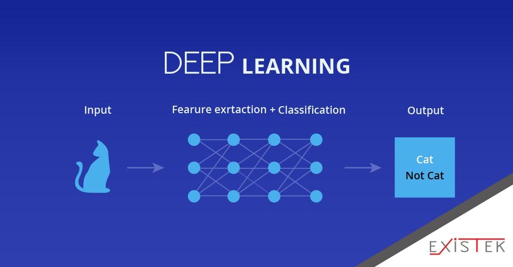 deep learning vs machine learning - deep learning schema