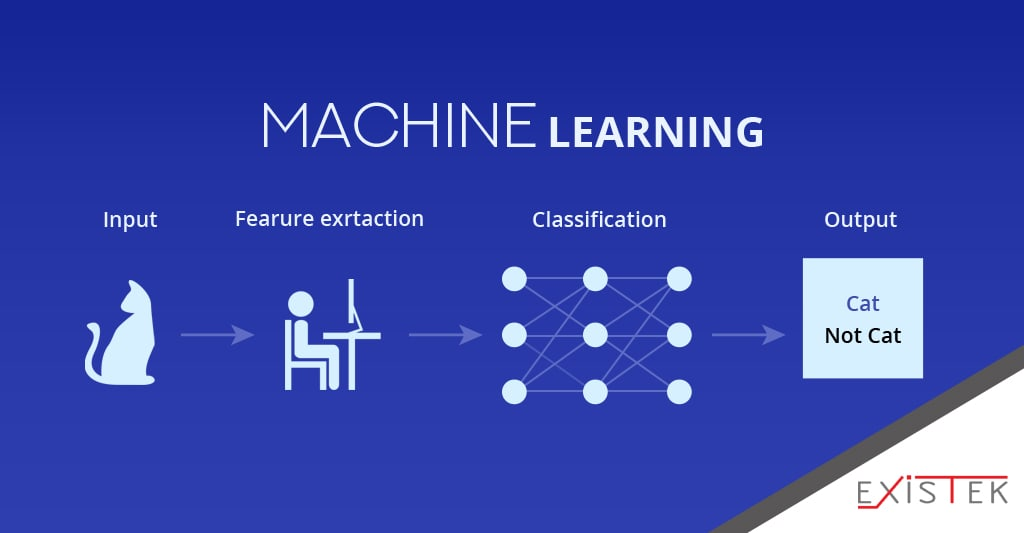 deep learning vs machine learning - machine learning scheme