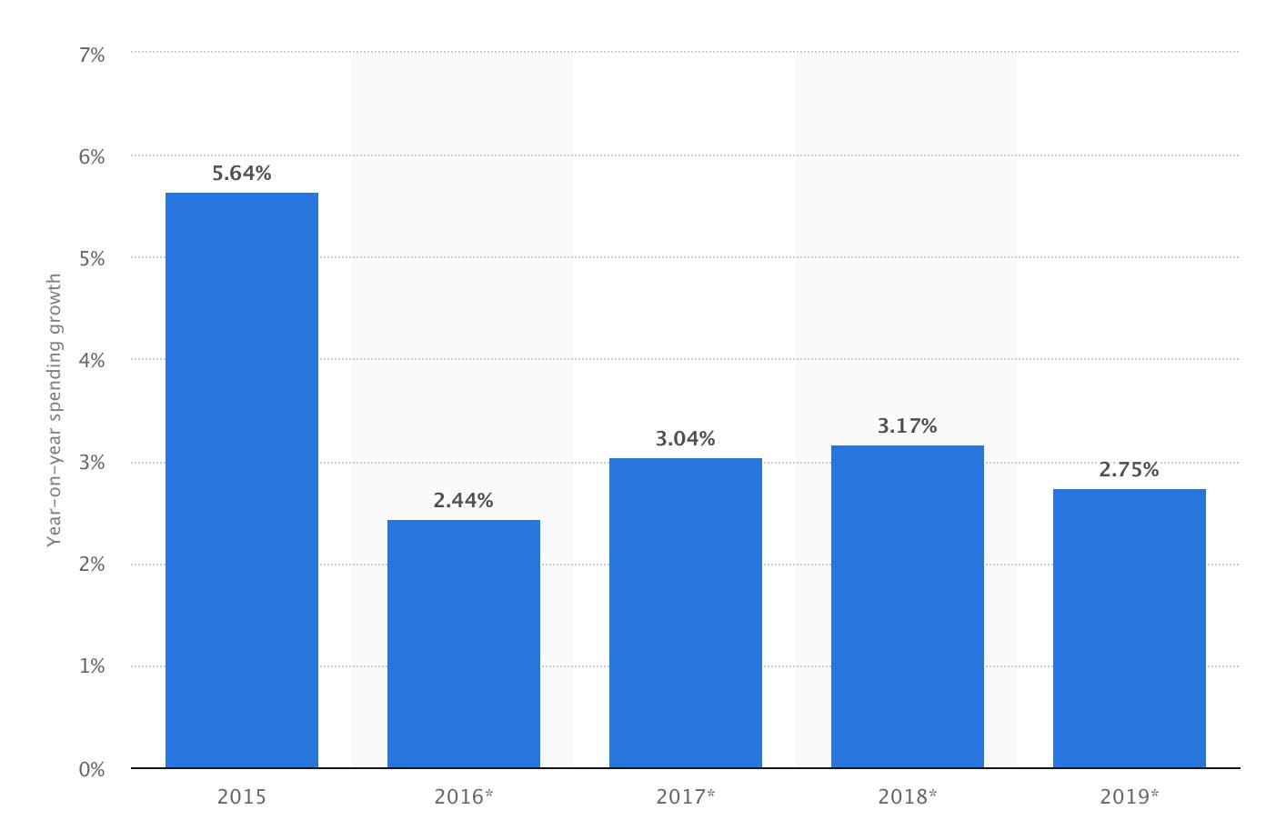 IT spendings forecast statista