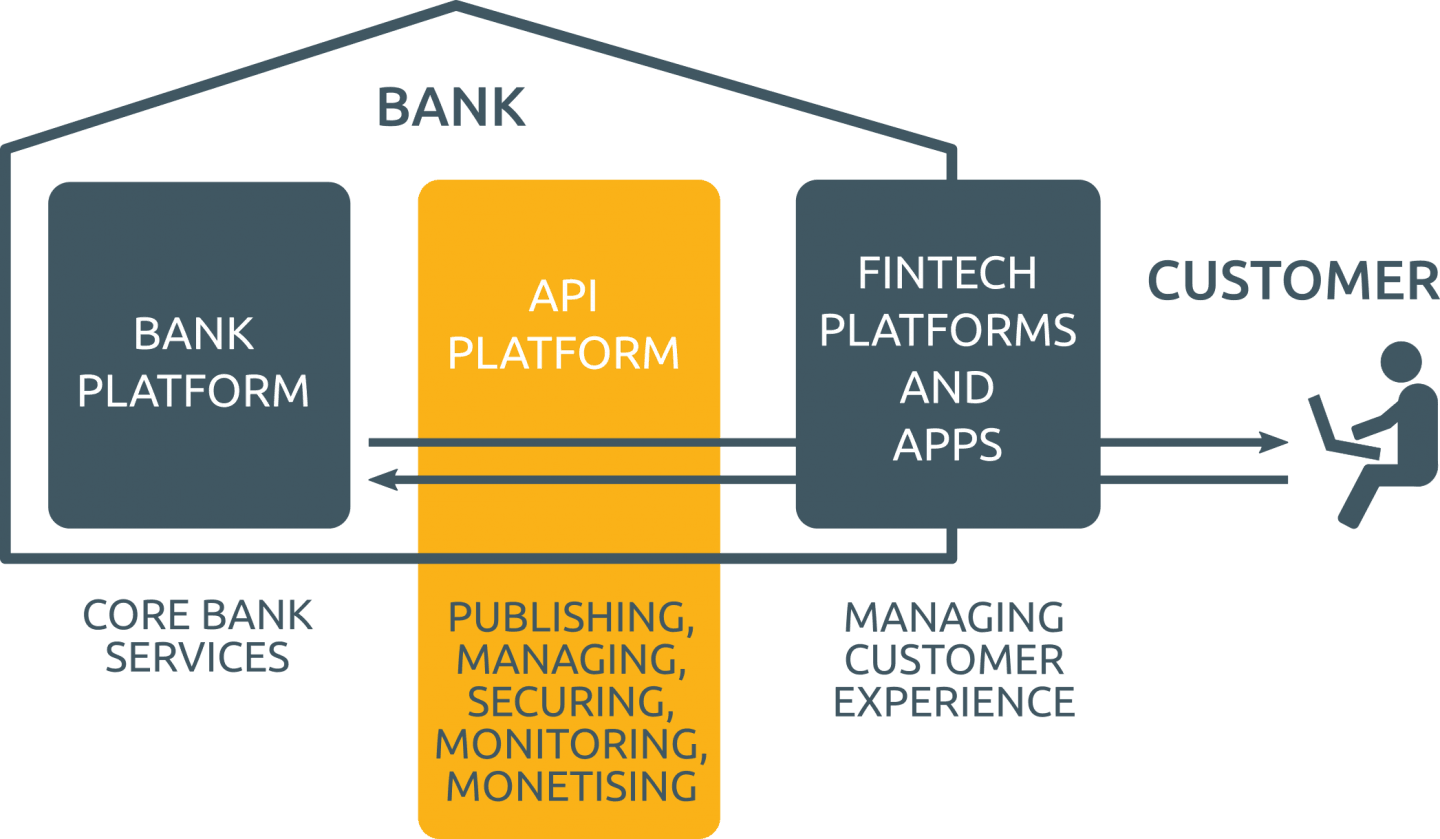 new structure of the banking systems according to the PSD2 regulation