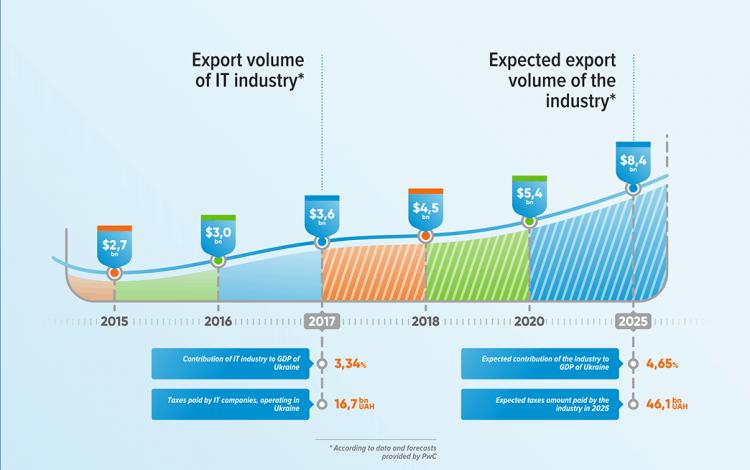 how ukrainian IT industry will grow