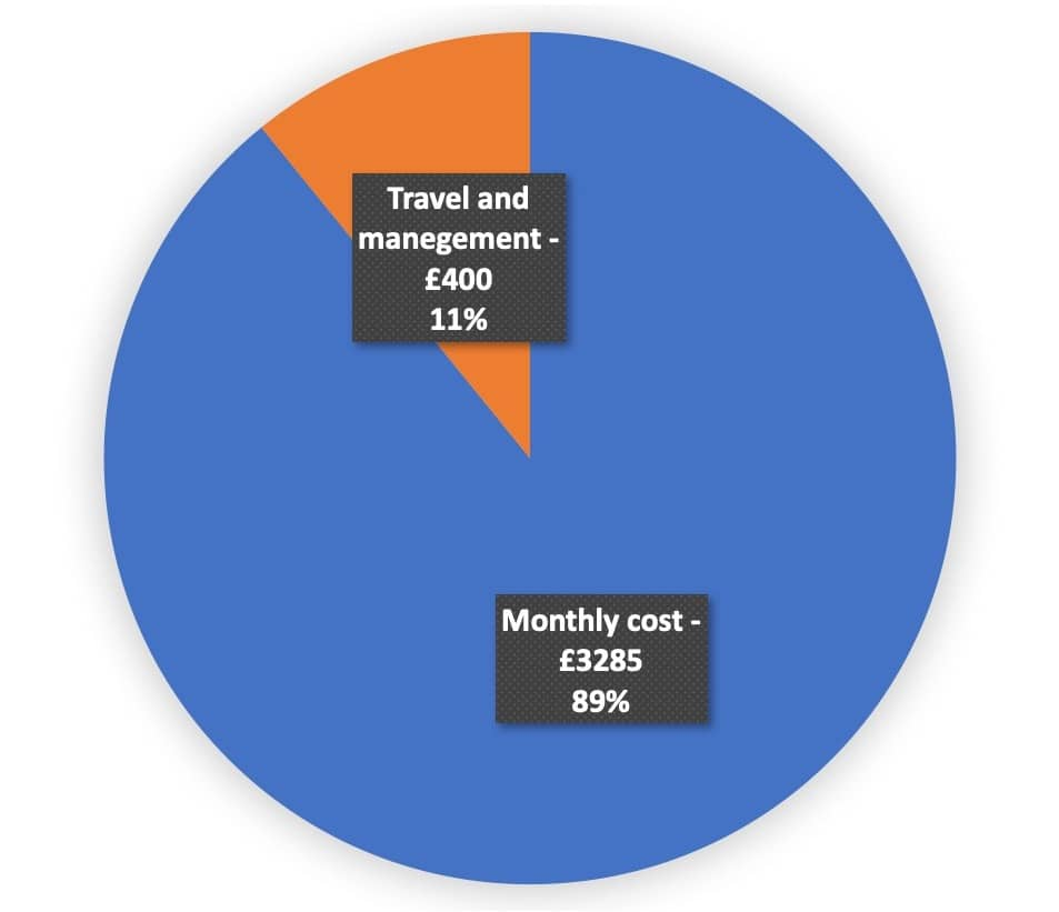 developer salary in Ukraine in the total cost of outsourcing engagement