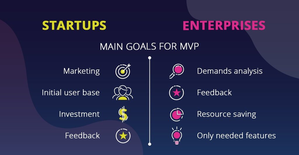 What is minimum viable product for startups vs what is minimum viable product for enterprises
