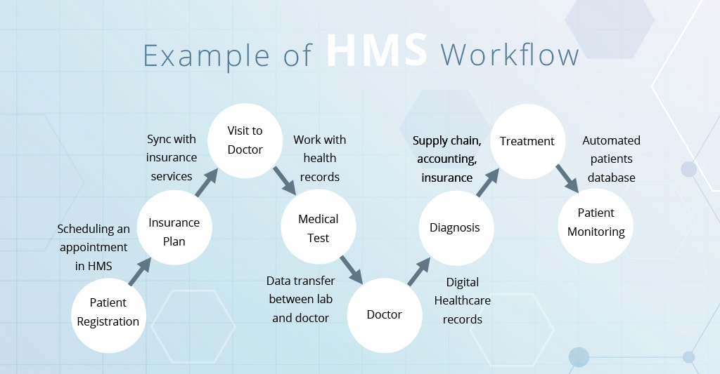 Example of hospital management system workflow illustration