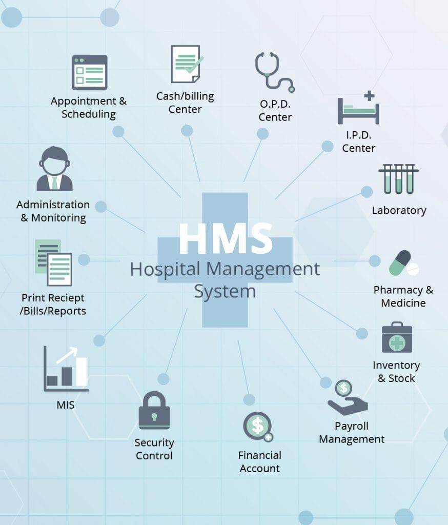 hospital management system modules list