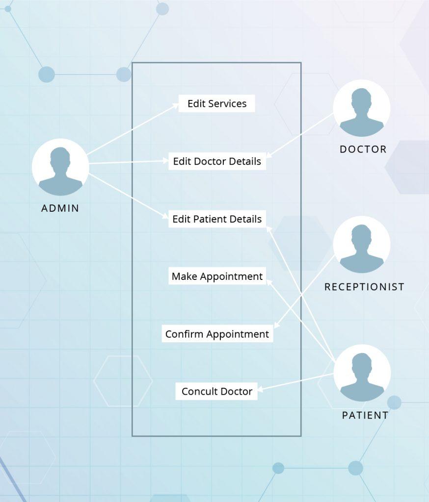 hospital management system workflow sample