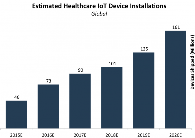 estimated healthcare IoT devices instalation base