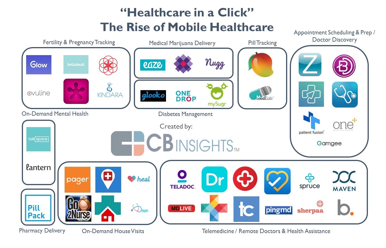 graphic with the names of healthcare startup applications