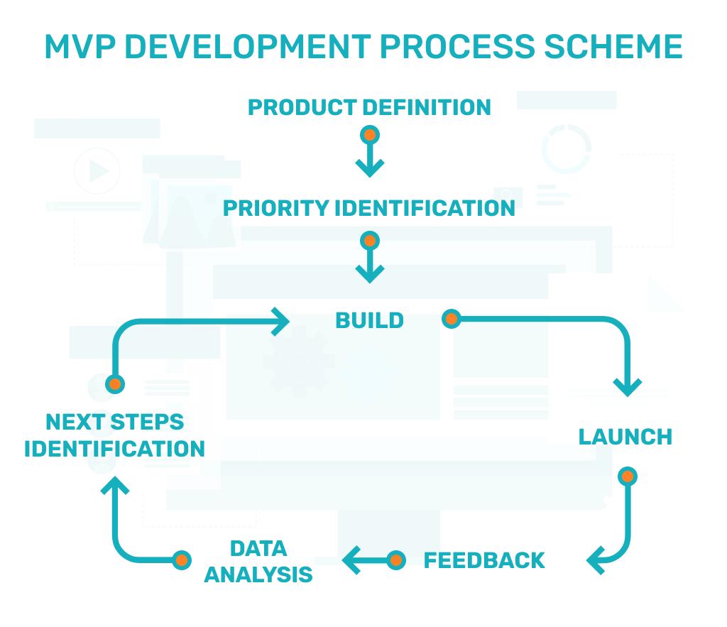 MVP development process scheme