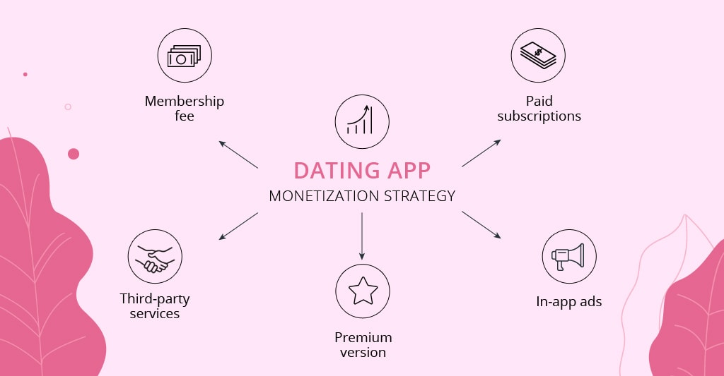 how to create a dating app: monetization strategy