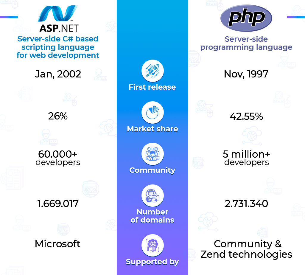 ASP.NET vs PHP: business side