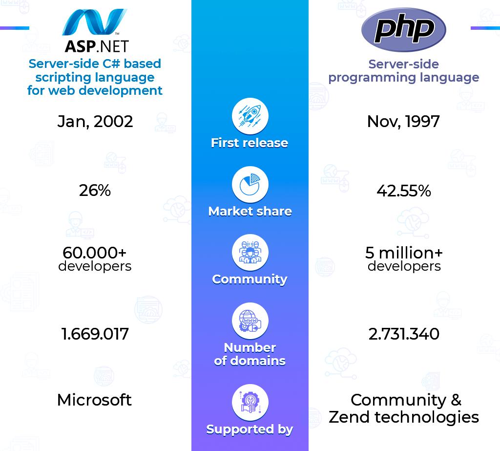 ASP.NET vs PHP: business side