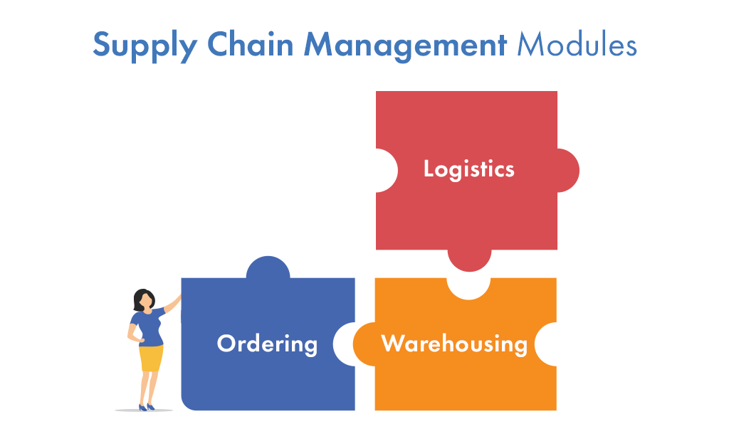 Supply Chain Management: modular systems