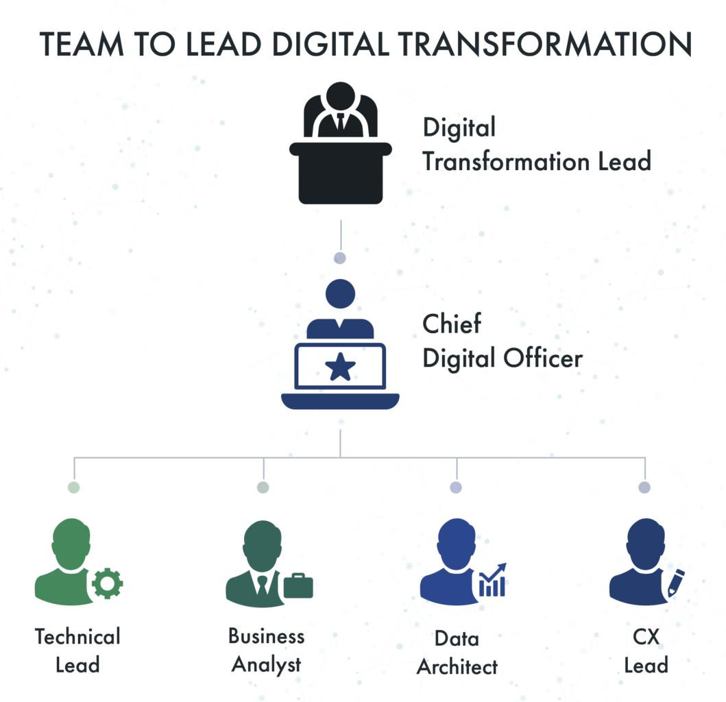 digital trasformation team