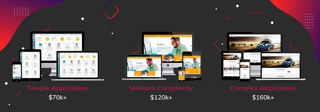 custom web application development cost
