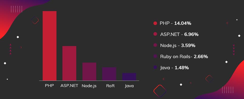 server-side technologies for web app development