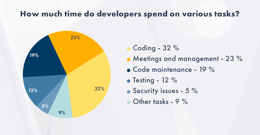 How much time do developers spend on various tasks_