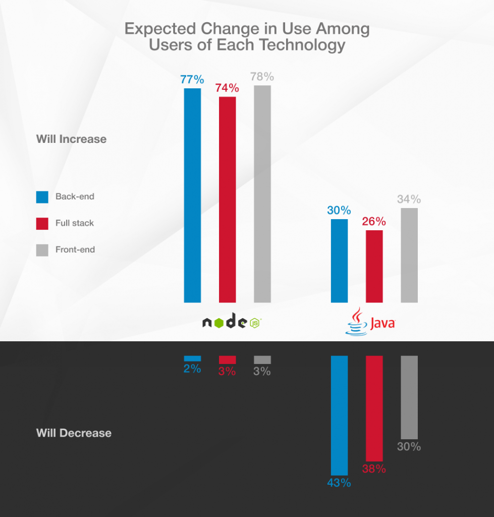 Node.js vs Java: expected change in use