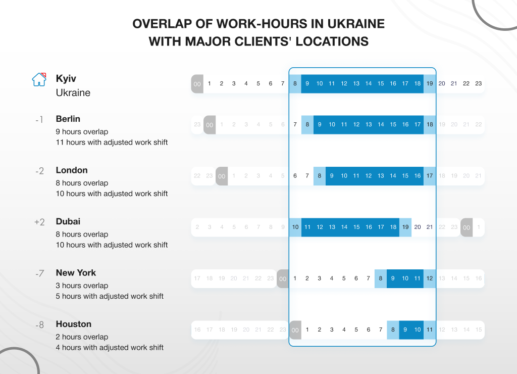 the degree of overlap in working hours