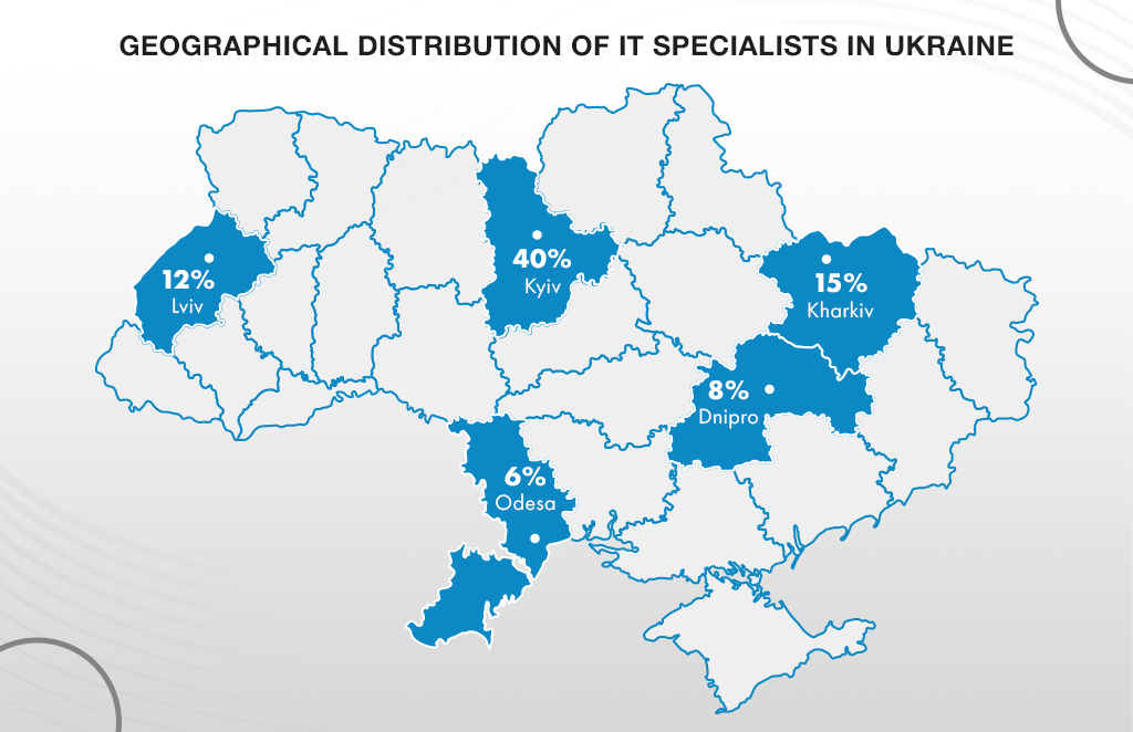 The geographical distribution of Ukrainian developers