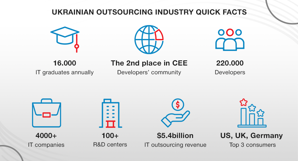 Ukrainian outsourcing industry quick facts