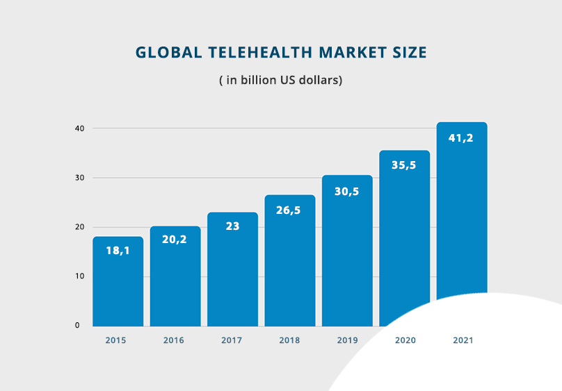 global telehealth market size