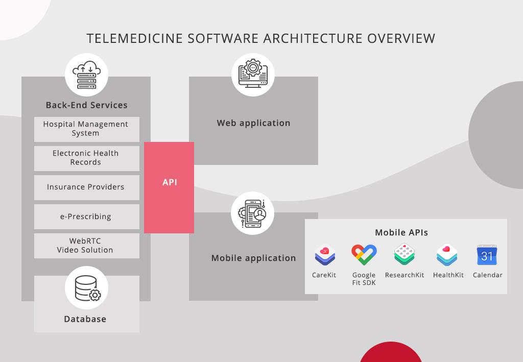 Telemedicine software architecture overview