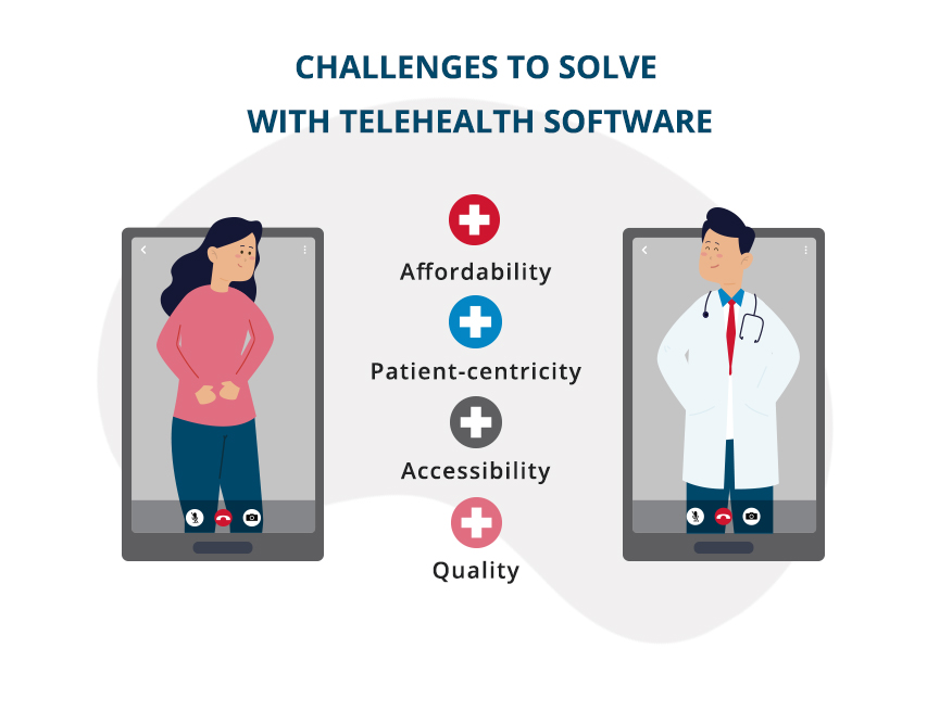 CHALLENGES TO SOLVE WITH TELEHEALTH SOFTWARE