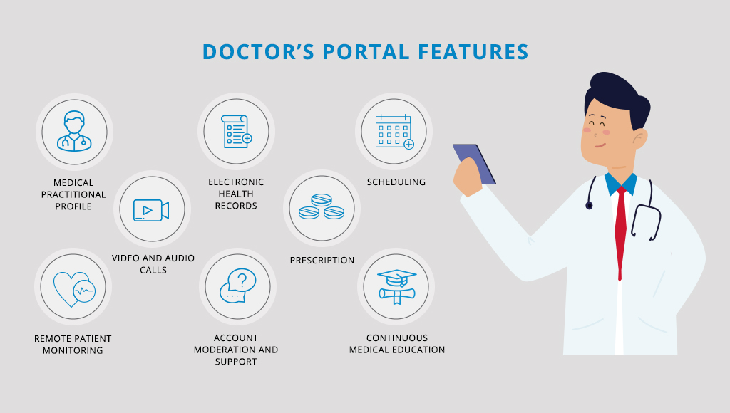 Telehealth software features for doctors